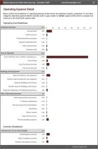 Plastics Material and Resin Manufacturing Operating Expenses