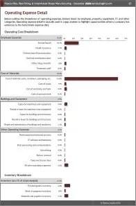 Plastics Pipe, Pipe Fitting, & Unlaminated Shape Manufacturing Operating Expenses