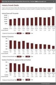 Plastics Pipe, Pipe Fitting, & Unlaminated Shape Manufacturing Revenue