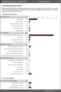 Plastics Product Manufacturing Operating Expenses