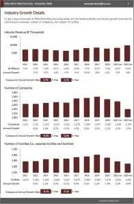 Plate Work Manufacturing Revenue