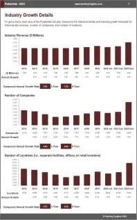 Podiatrists Revenue
