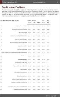 Political Organizations Benchmarks