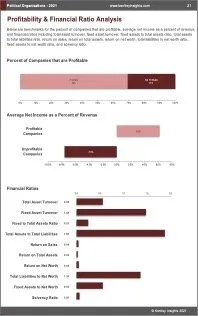 Political Organizations Profit