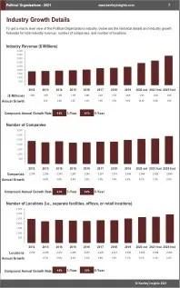 Political Organizations Revenue