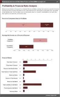 Postproduction Services Other Motion Picture Video Profit