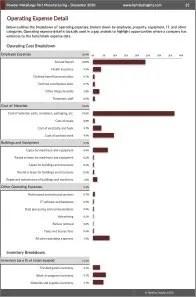 Powder Metallurgy Part Manufacturing Operating Expenses
