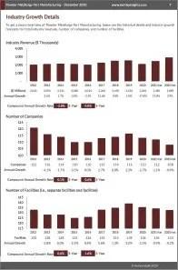 Powder Metallurgy Part Manufacturing Revenue