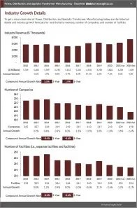 Power, Distribution, and Specialty Transformer Manufacturing Revenue