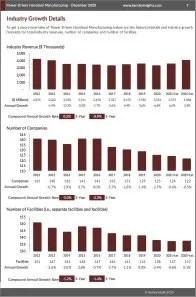 Power-Driven Handtool Manufacturing Revenue