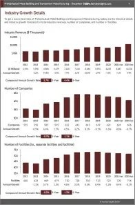 Prefabricated Metal Building and Component Manufacturing Revenue