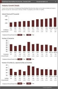 Prefabricated Wood Building Manufacturing Revenue