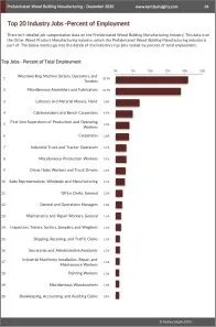Prefabricated Wood Building Manufacturing Workforce Benchmarks