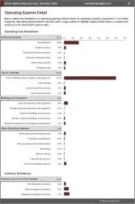 Primary Battery Manufacturing Operating Expenses