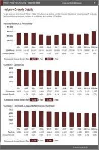 Primary Metal Manufacturing Revenue