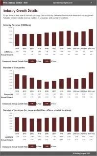 Print Copy Centers Revenue