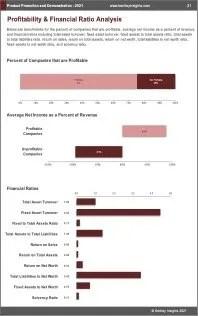 Product Promotion Demonstration Profit