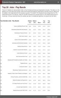 Professional Employer Organizations Benchmarks
