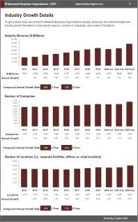 Professional Employer Organizations Revenue