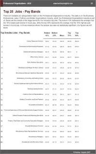 Professional Organizations Benchmarks