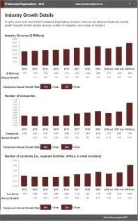 Professional Organizations Revenue