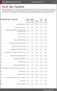 Property Maintenance Services Benchmarks