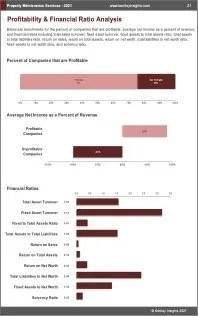 Property Maintenance Services Profit