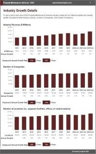 Property Maintenance Services Revenue