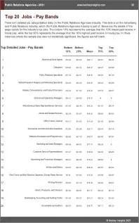 Public Relations Agencies Benchmarks