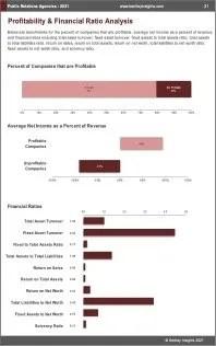 Public Relations Agencies Profit