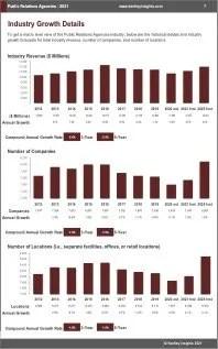 Public Relations Agencies Revenue