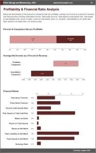 Public Storage Warehousing Profit