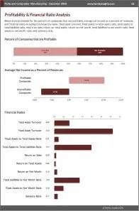 Pump and Compressor Manufacturing Profit