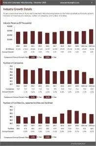 Pump and Compressor Manufacturing Revenue