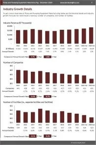 Pump and Pumping Equipment Manufacturing Revenue