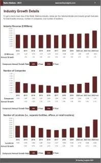 Radio Stations Revenue