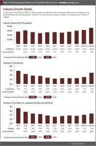 Radio, TV Broadcasting and Wireless Comm. Equipment Manufacturing Revenue