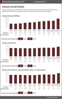 Radio Television Broadcasting Revenue