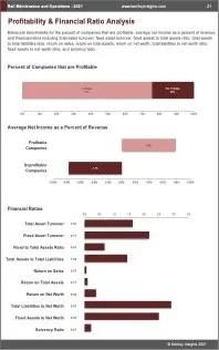 Rail Maintenance Operations Profit