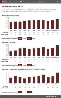 Rail Maintenance Operations Revenue