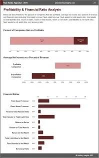 Real Estate Appraisal Profit
