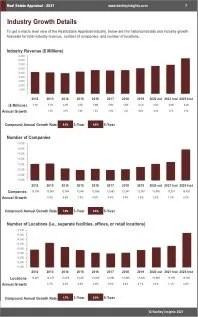 Real Estate Appraisal Revenue