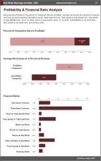 Real Estate Brokerage Sales Profit