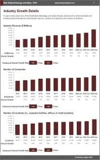 Real Estate Brokerage Sales Revenue