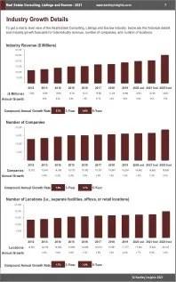 Real Estate Consulting Listings Escrow Revenue