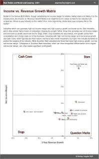 Real Estate Rental Leasing BCG Matrix