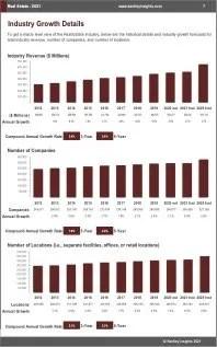 Real Estate Revenue