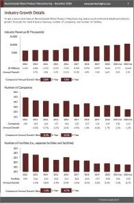 Reconstituted Wood Product Manufacturing Revenue