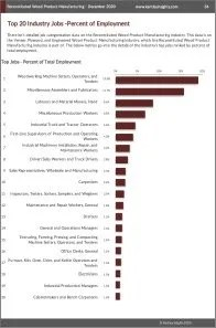 Reconstituted Wood Product Manufacturing Workforce Benchmarks