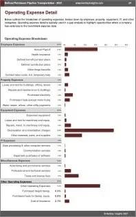 Refined Petroleum Pipeline Transportation OPEX Expenses